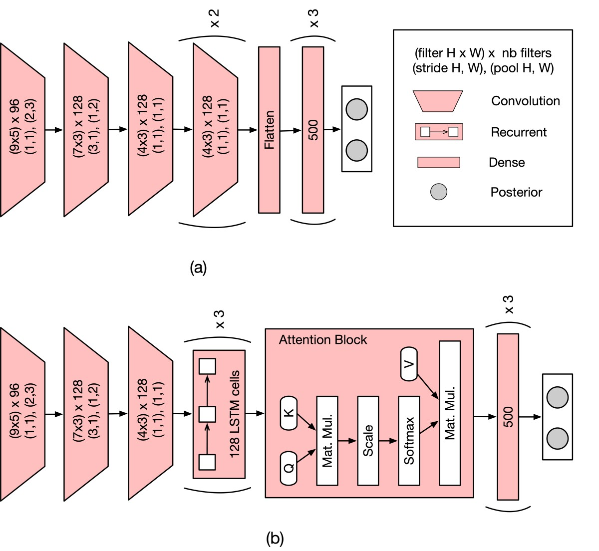 Diagrams indicating differences between a conventional CNN architecture and a convolutional-recurrent-attention architecture.