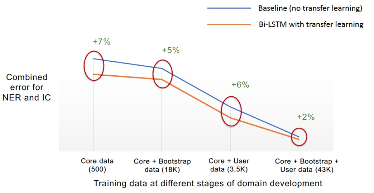 NLU error for proposed modes vs. baseline,through early stages of domain development