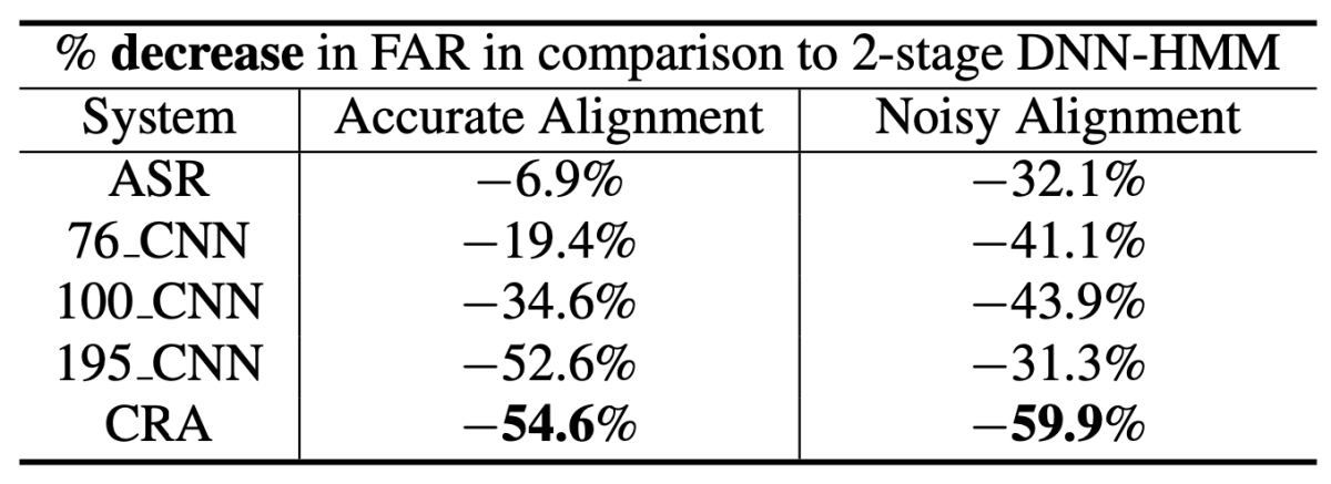 Table showing percentage of decrease in FAR in comparison to 2-stage DNN-HMM.