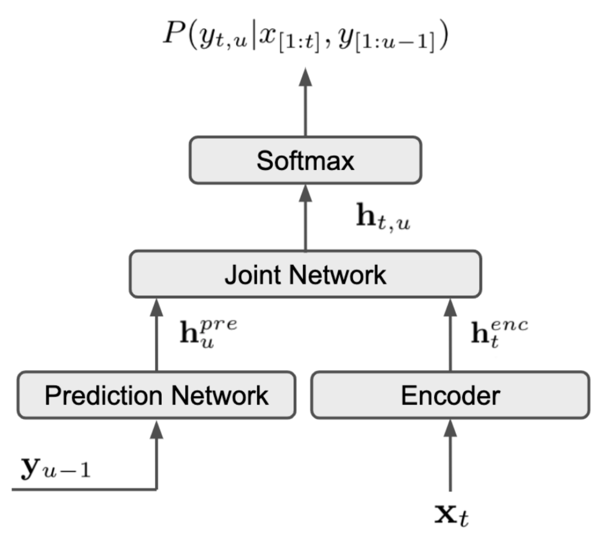 Diagram illustrating the architecture of the RNN-T ASR system.