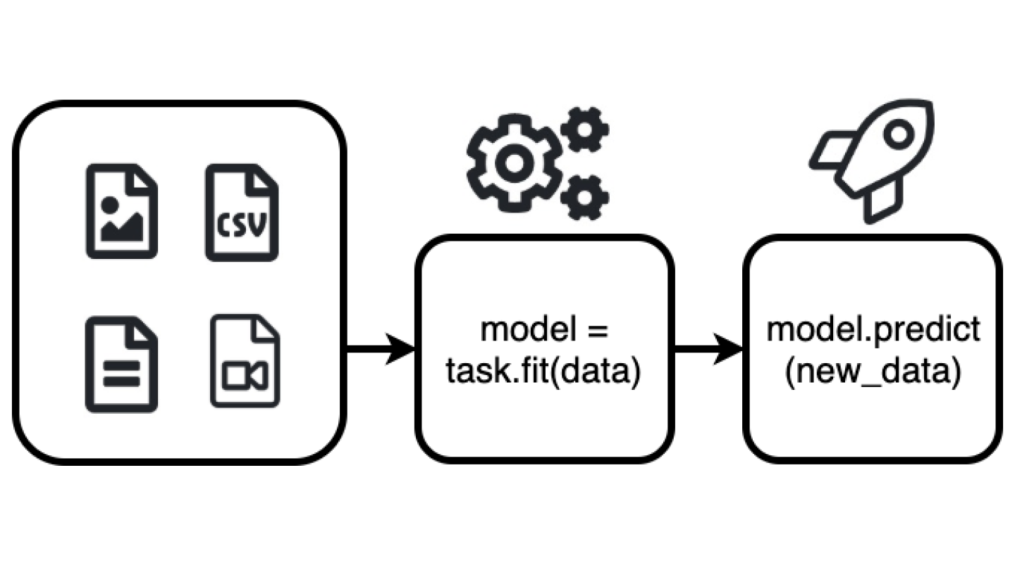 Amazon's AutoGluon helps developers deploy deep learning models with just a few lines of code