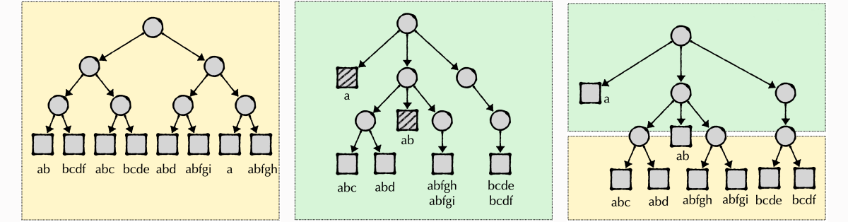 Tree, Trie, Trie-tree hybrid.cloned.png
