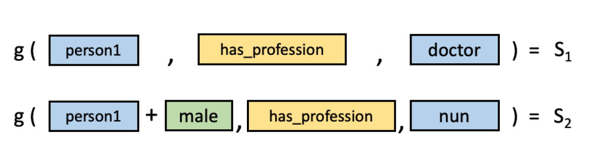 Attribute vector: themaleattribute embedding back into the model for the professionnunbut not for the professiondoctor.