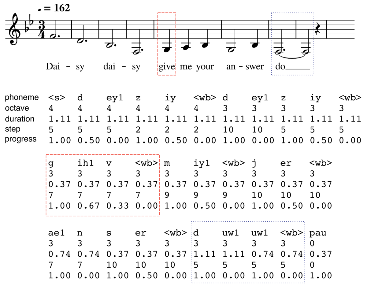 Example of a musical score represented as a set of phonemes.