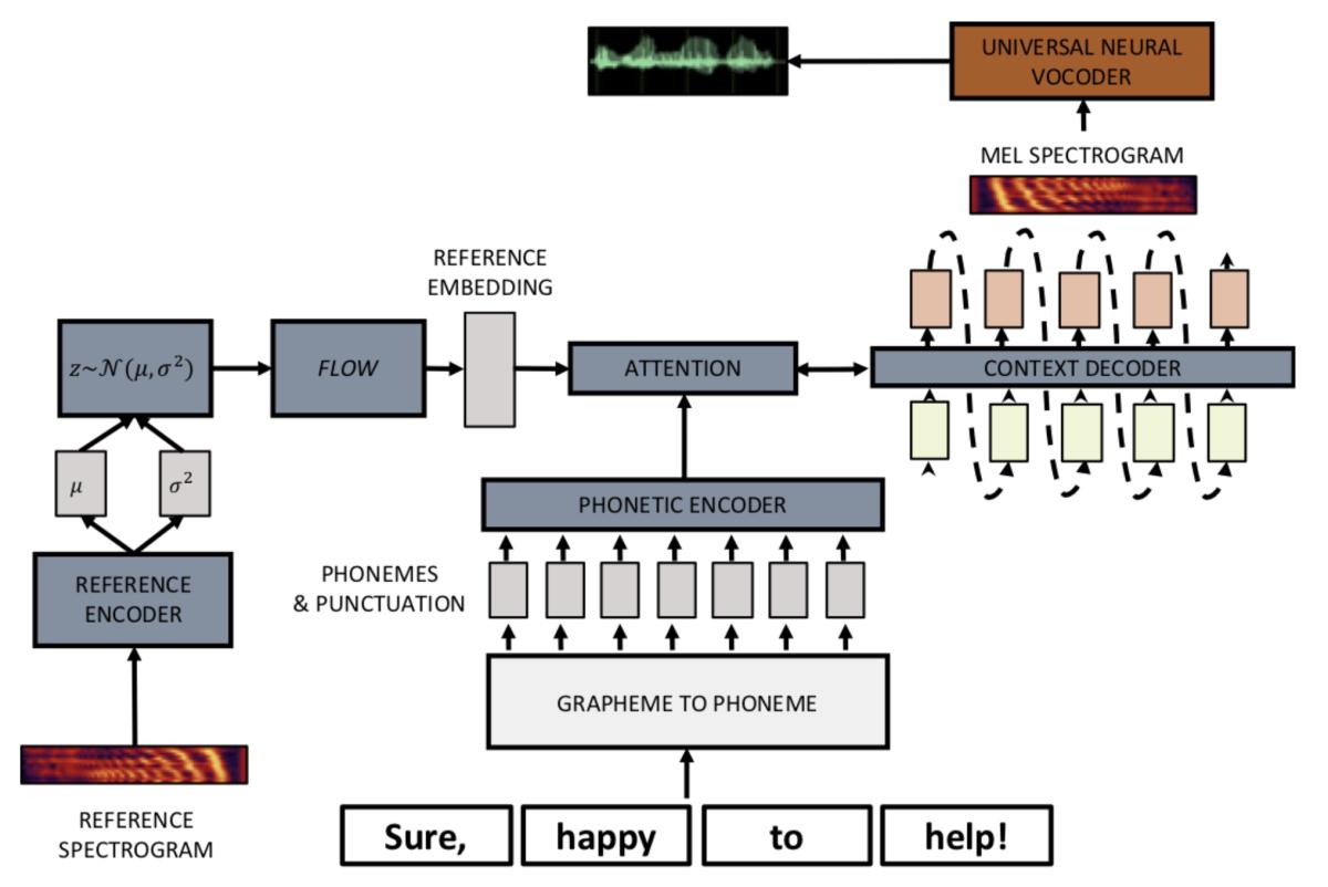 VAE-flow architecture.png