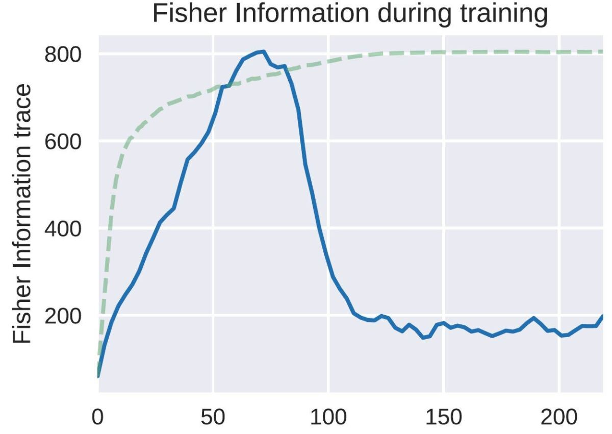 Line graph illustrating the importance of forgetting in artificial intelligence.