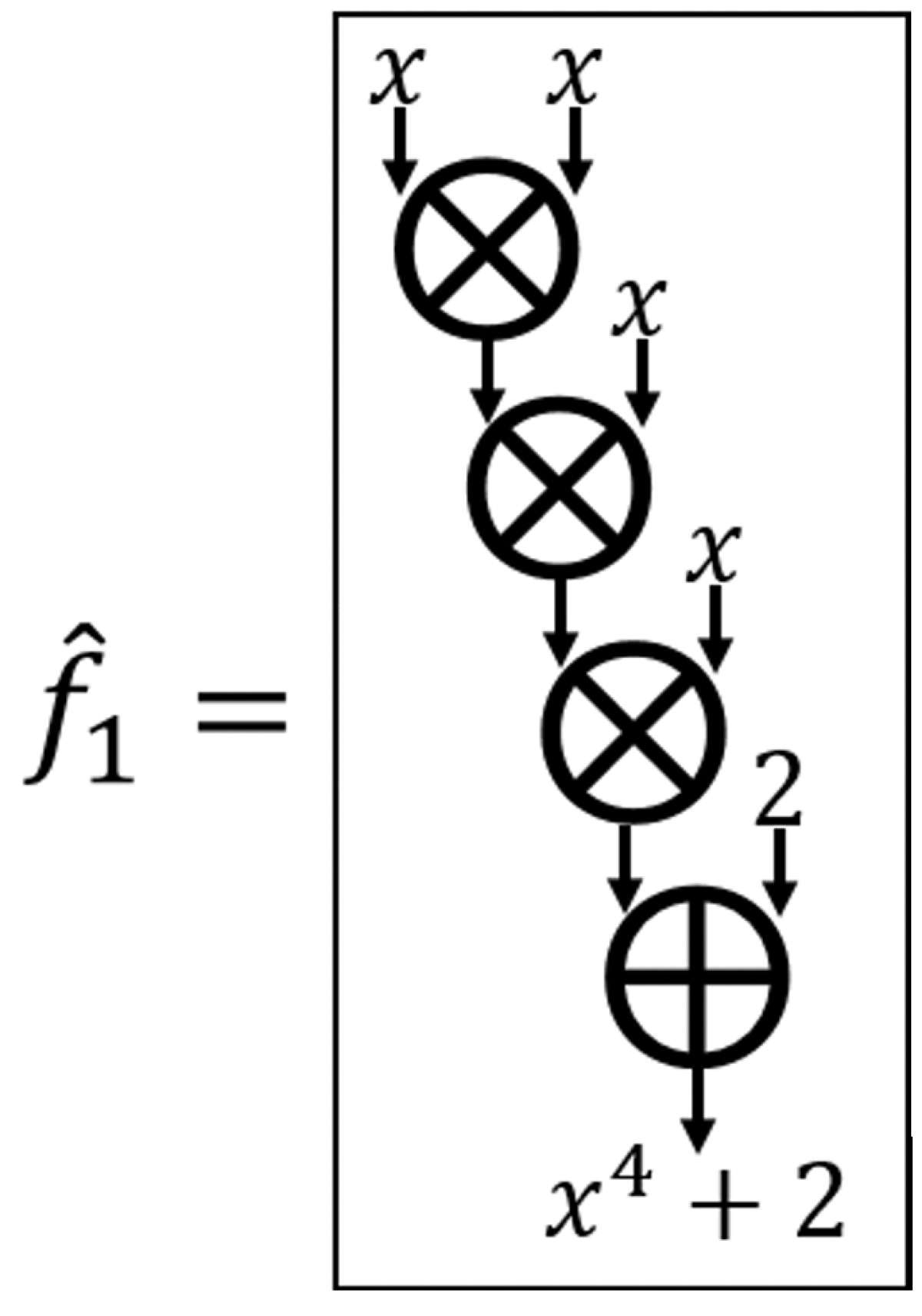 Diagram of a circuit with a multiplicative depth of three