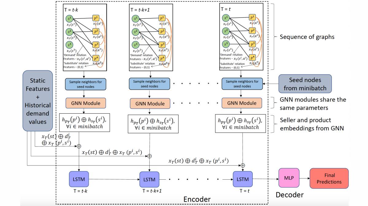 Multidimensional-demand model.16x9.png