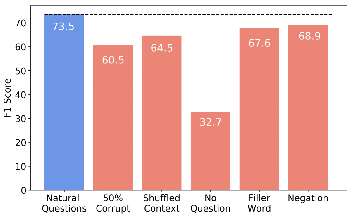 Graph that shows the performance of a Natural Questions model against various attacks.
