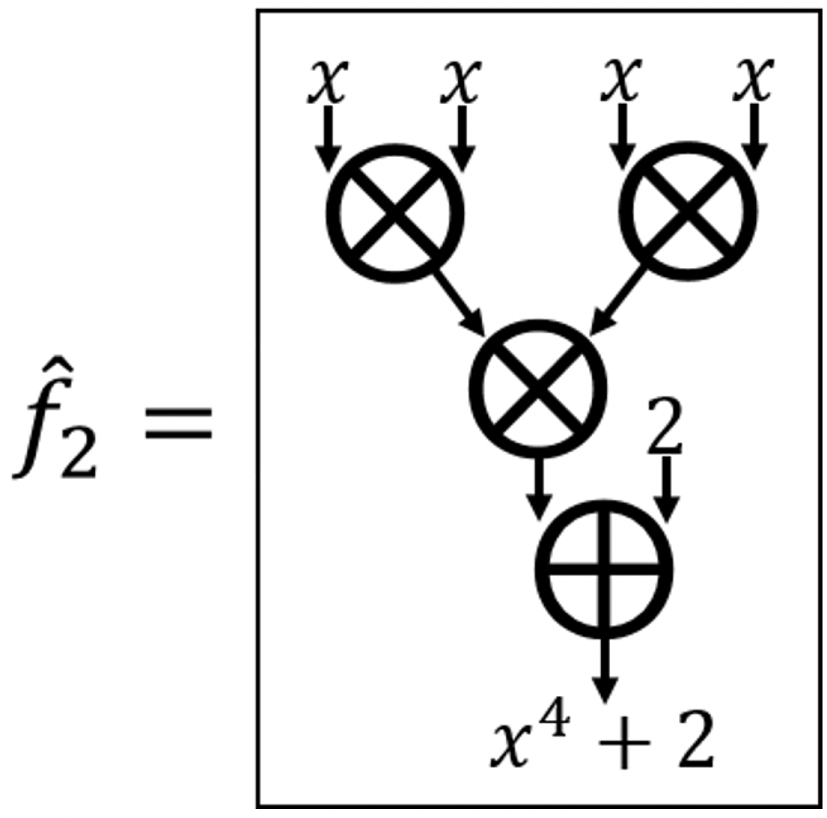Diagram of a circuit with a multiplicative depth of two