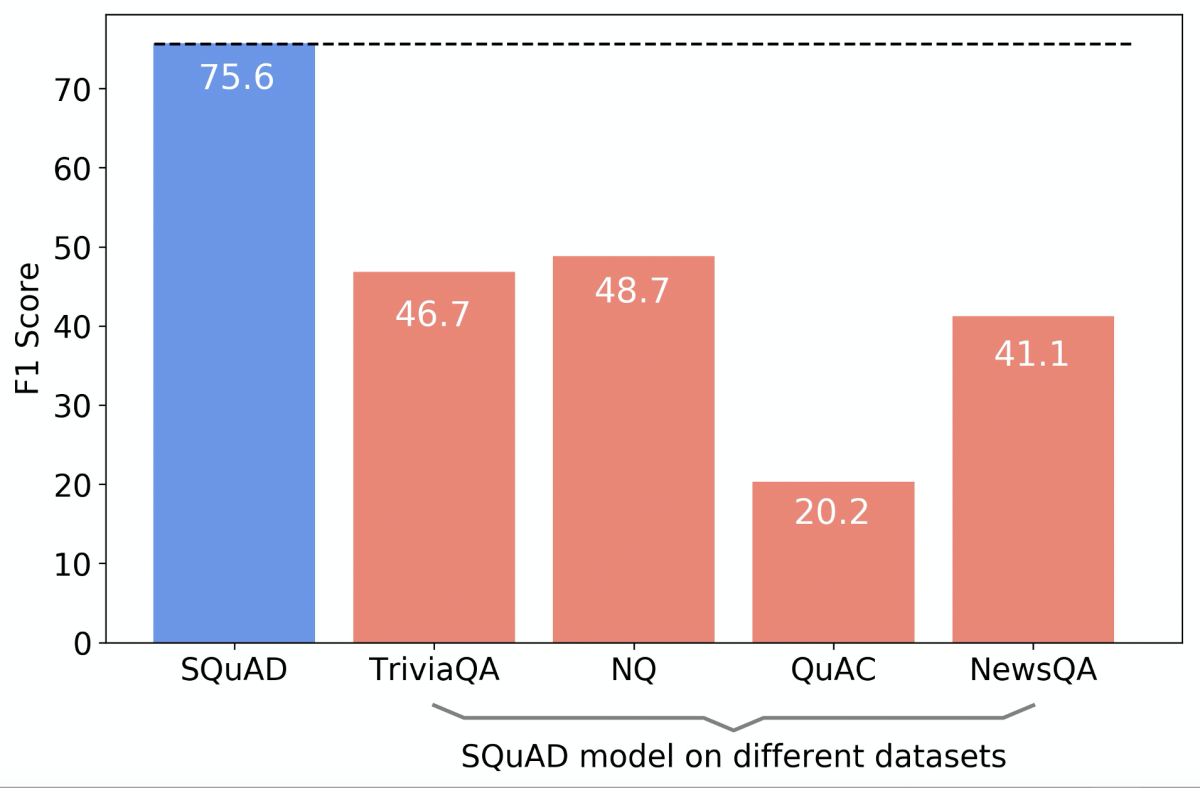Graph that shows the performance of a question-answering model trained on SQuAD evaluated across multiple datasets.