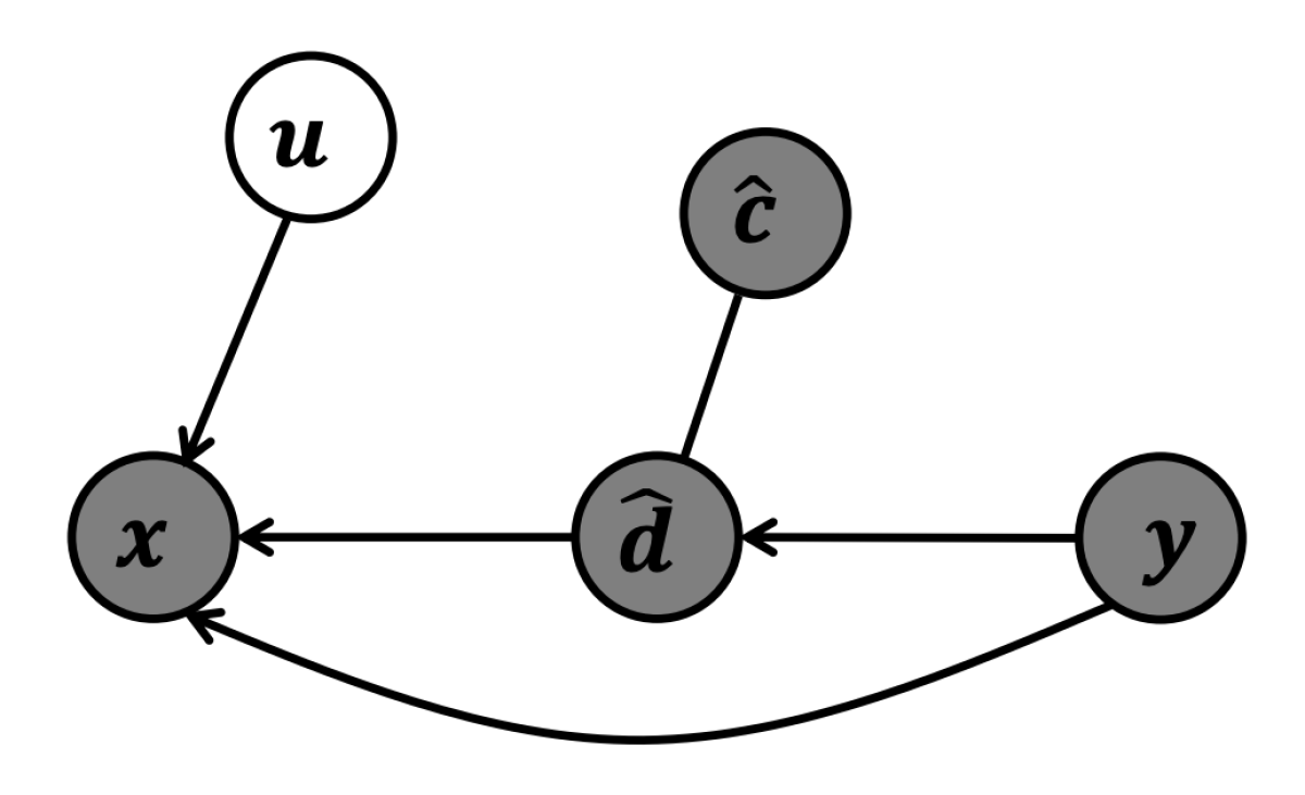 Causal graph with instrumental variable.png