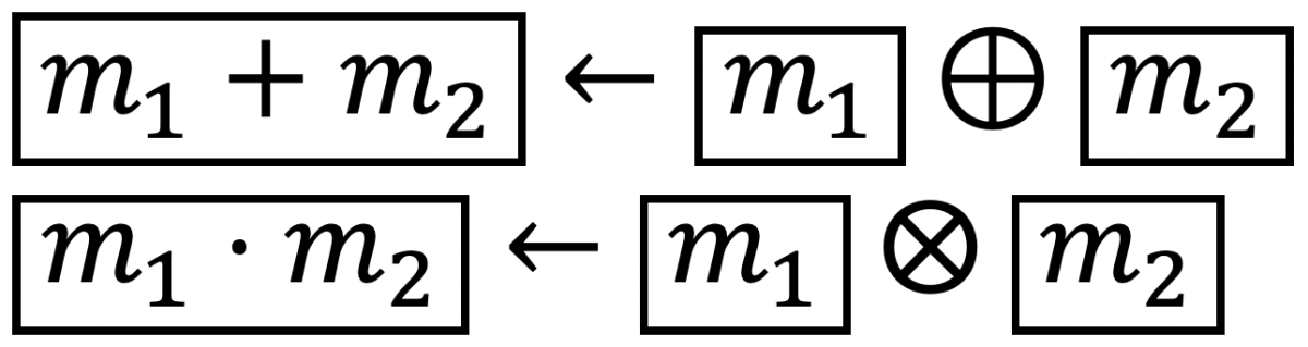Homomorphic addition and multiplication