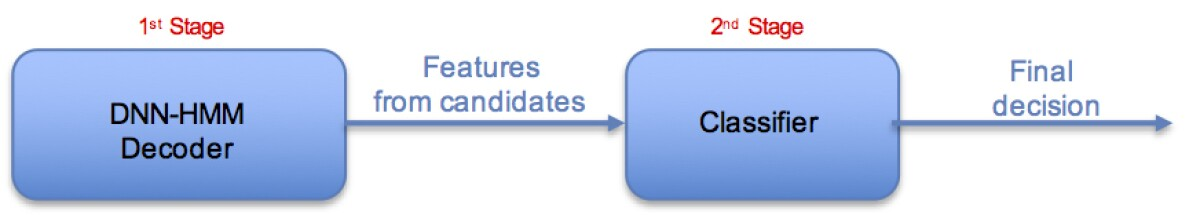 An overview of the two-stage wake word system