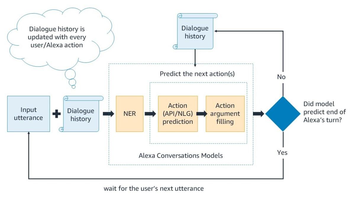 Alexa Conversations modeling architecture