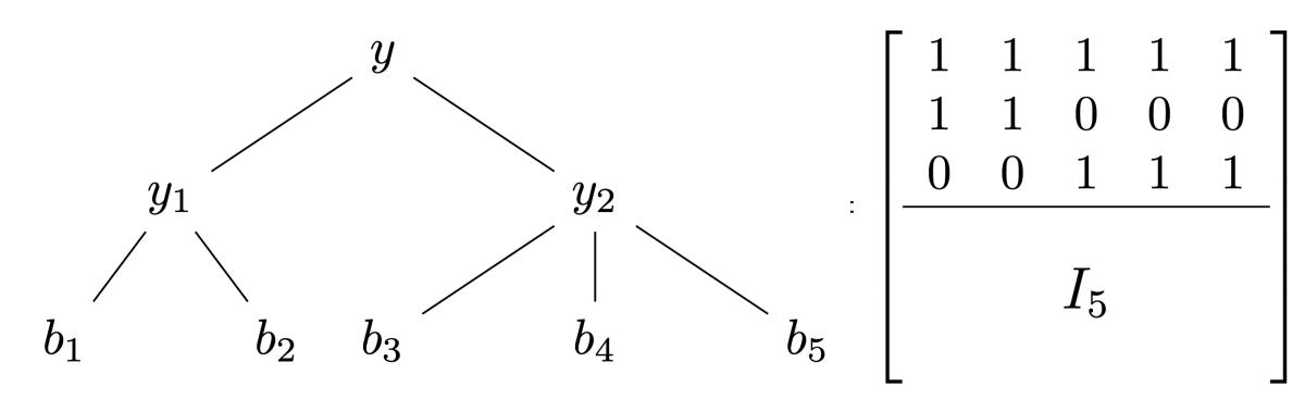 Hierarchy matrix.png