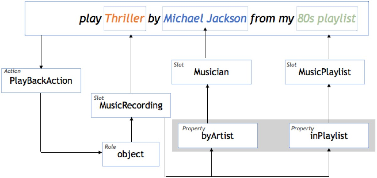 Graph representation in Alexa Meaning Representation Language