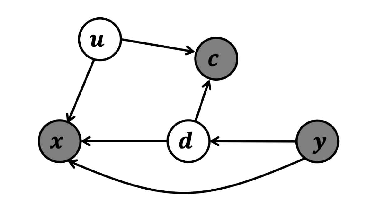 Causal graph with confounder.png
