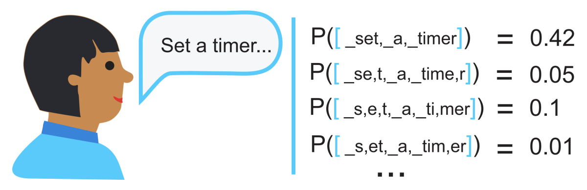 Illustration of a series of possible subword segmentations of the speech input, with the probability of each.