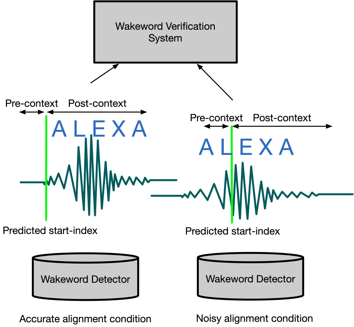 Model depicting variations in alignment of wake word signals send to the cloud for verification.