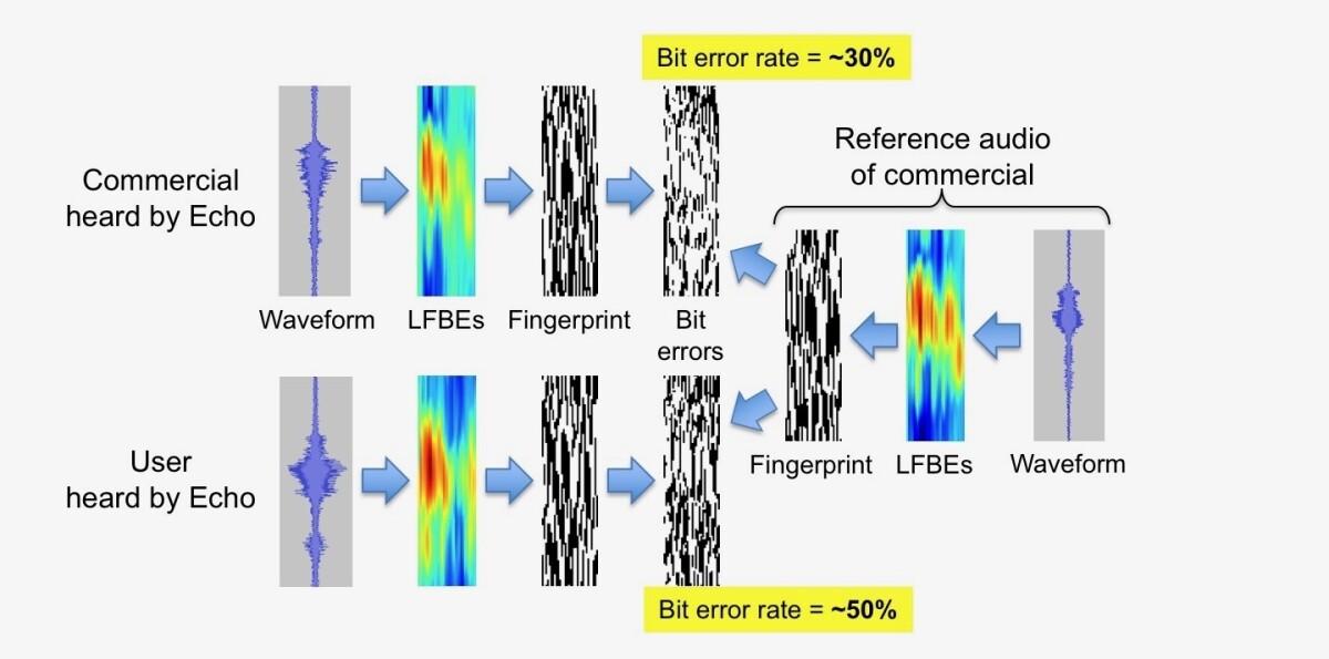 Acoustic-fingerprinting_figure.jpg._CB455311870_.jpg