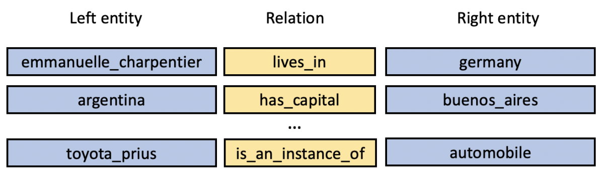 Knowledge graph consisting of a left entity, a relation, and a right entity.