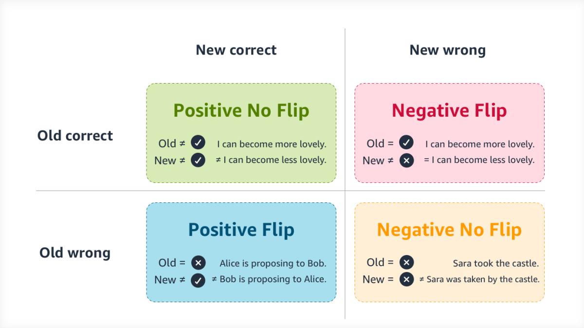 Postive-Negative-FlipGrid.png