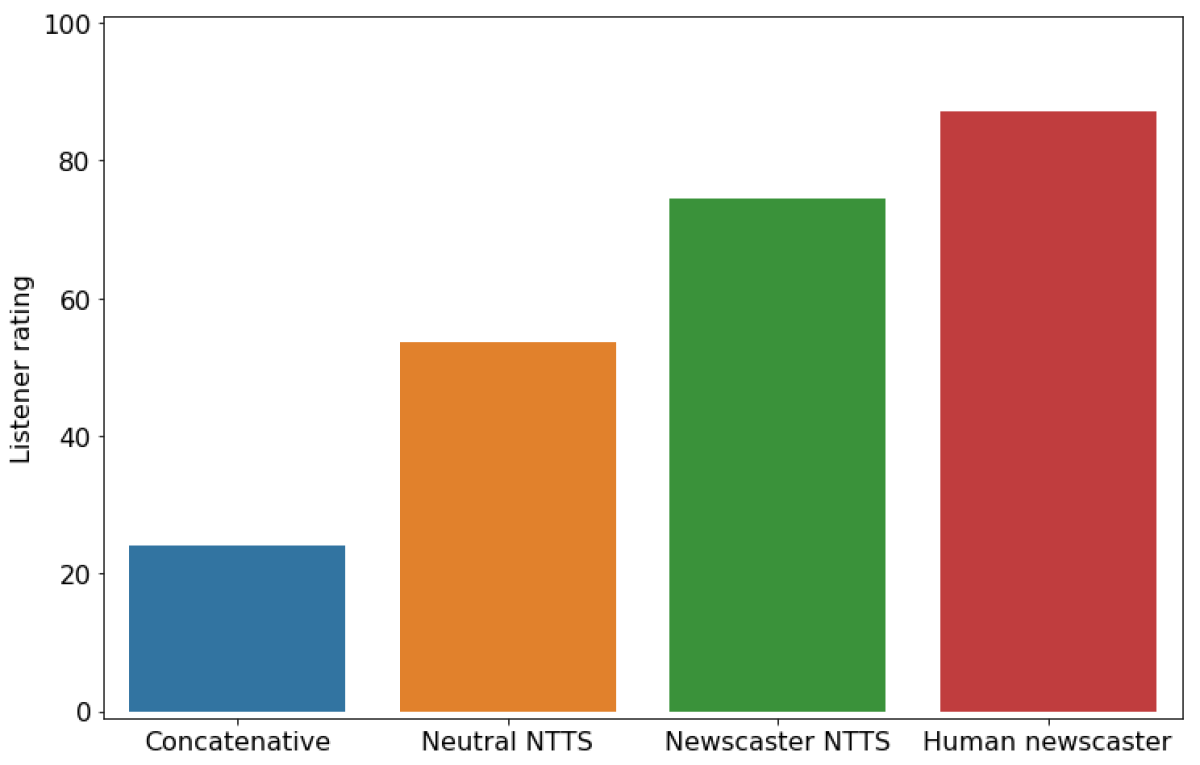 NTTS bar chart