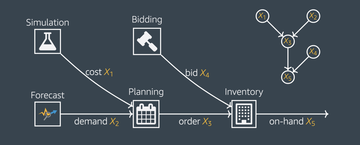 Supply chain causal network.png