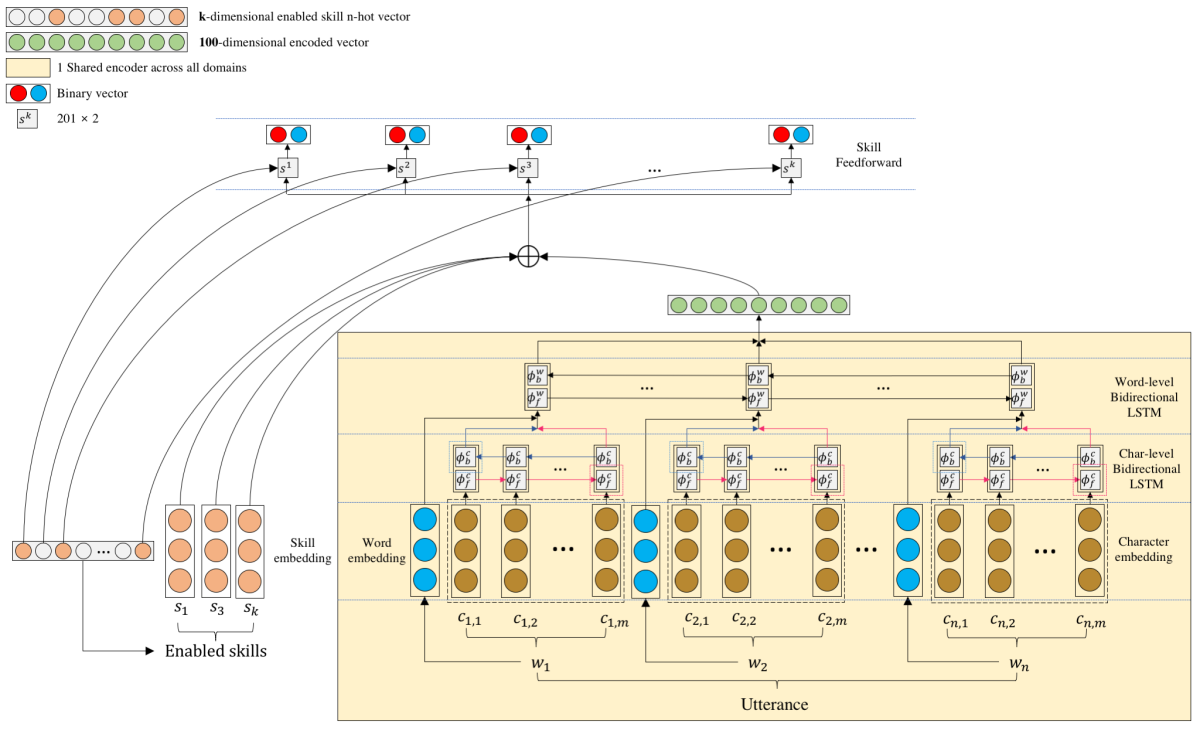 Shortlister deep neural architecture