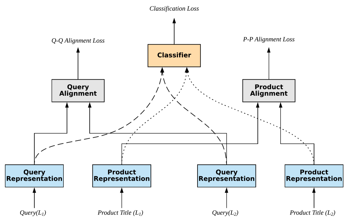 Bilingual query-product matching model.png