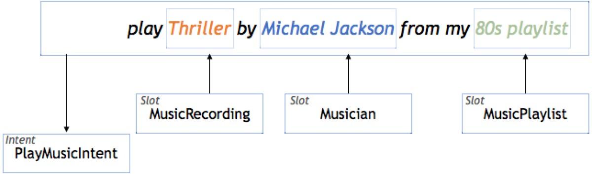 Flat semantic representation