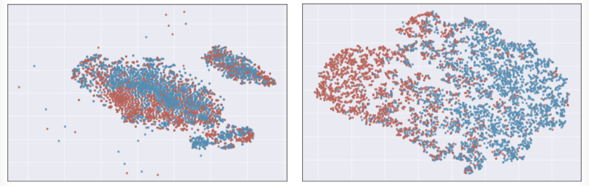 Two-dimensional visualizations of two different representations of the Toy Car sounds in the DCASE data set.