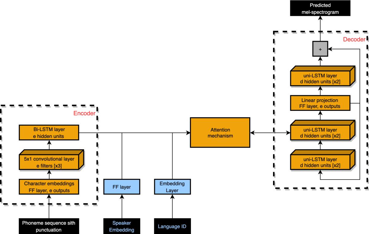 polyglot_diagram.png