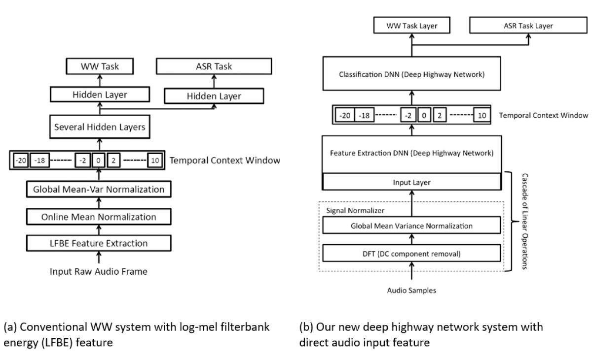 Time Delayed Bottleneck Highway Networks