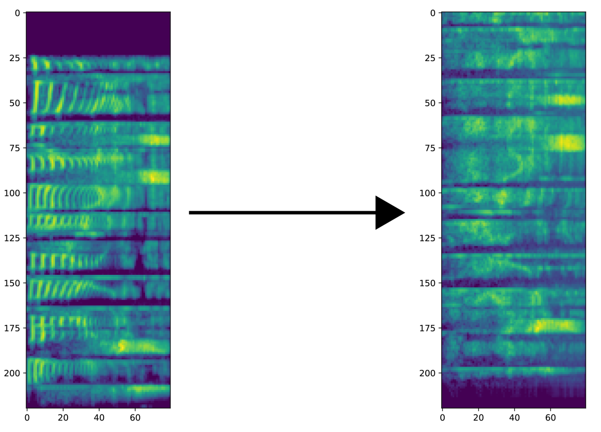 A spectrogram of normally voiced speech and its conversion into a whispered-speech spectrogram