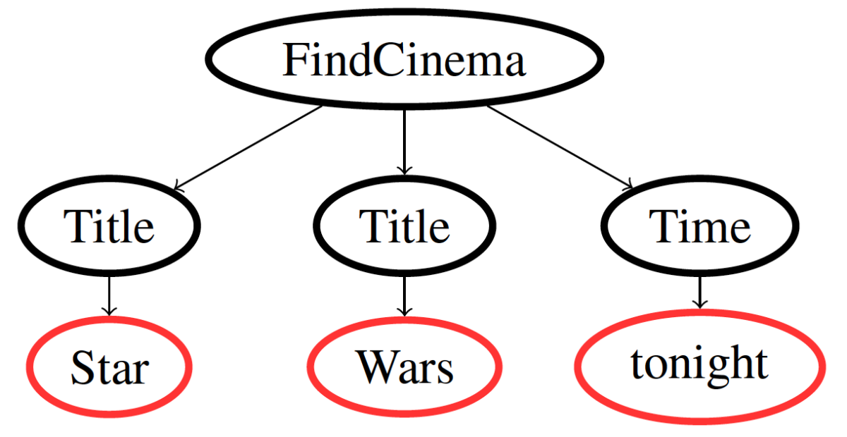 Star_Wars_parse_tree.png._CB465064519_.png
