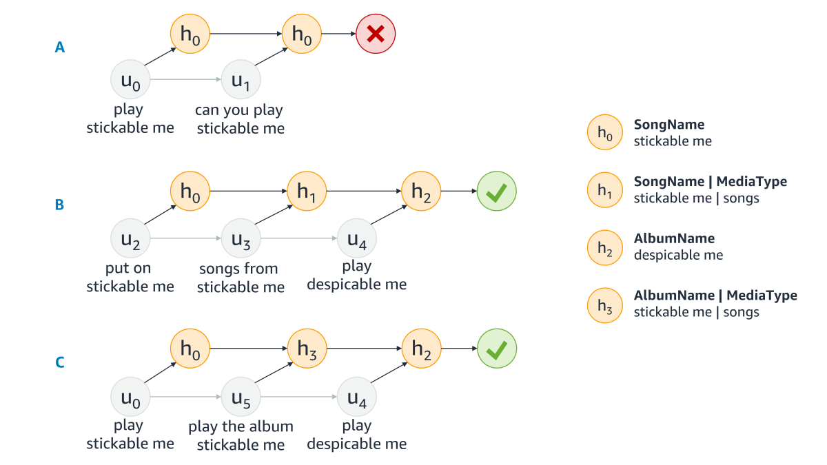 Absorbing-Markov-chain models for three different sequences of utterances