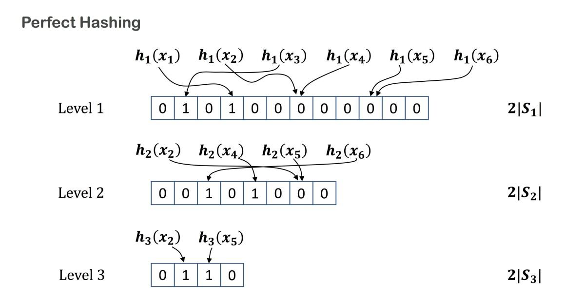Perfect-hashing algorithm