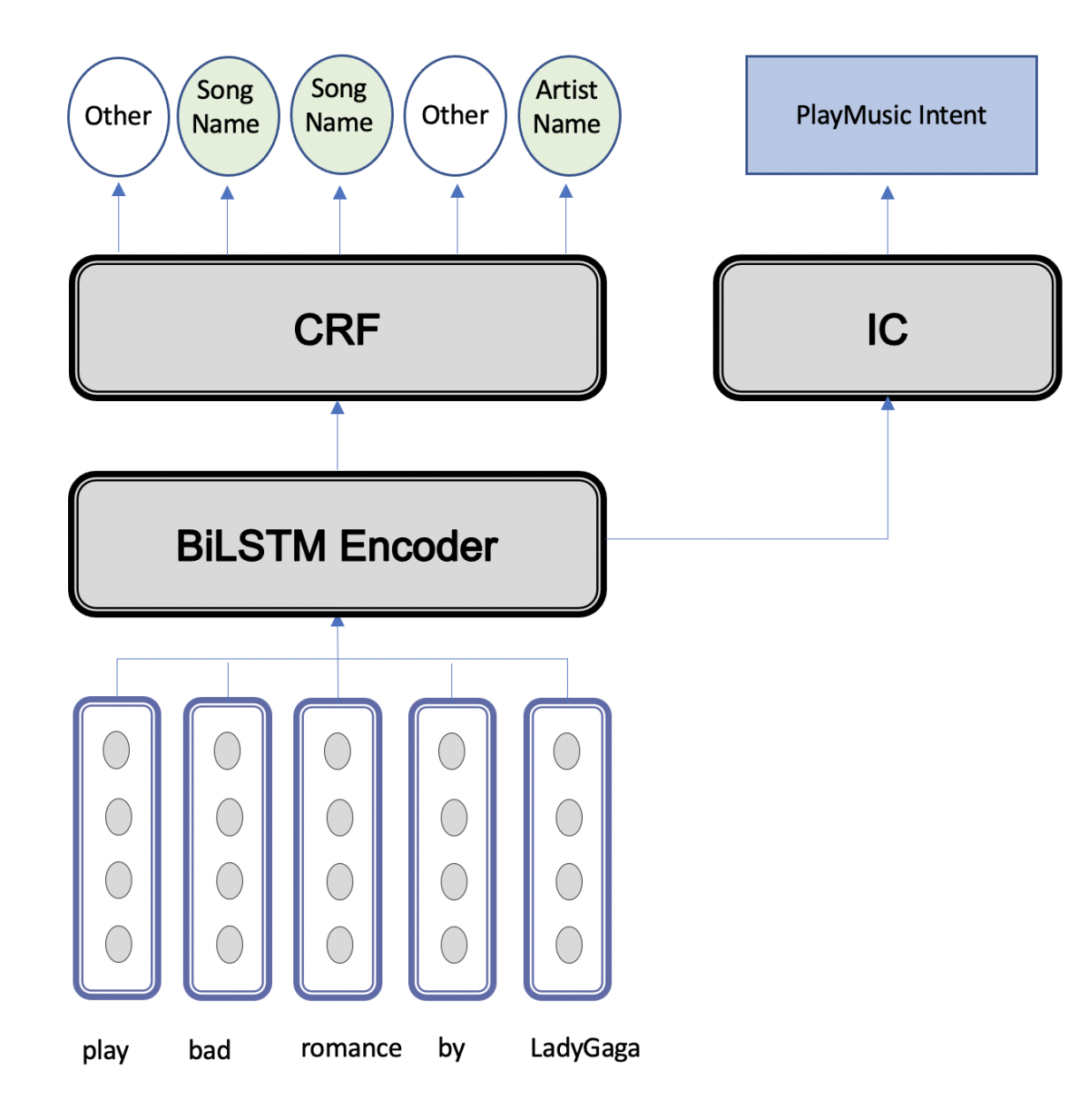 The architecture of our slot-filling and intent classification model