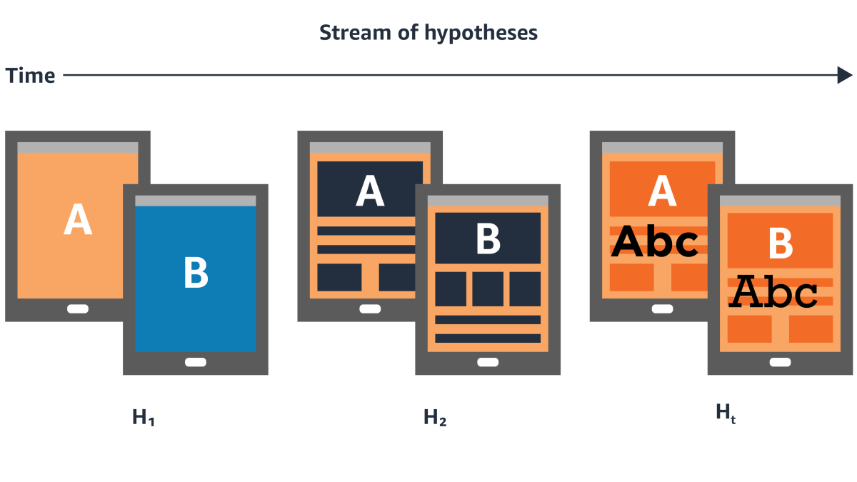 Graphic representation of online hypothesis testing in sequence.