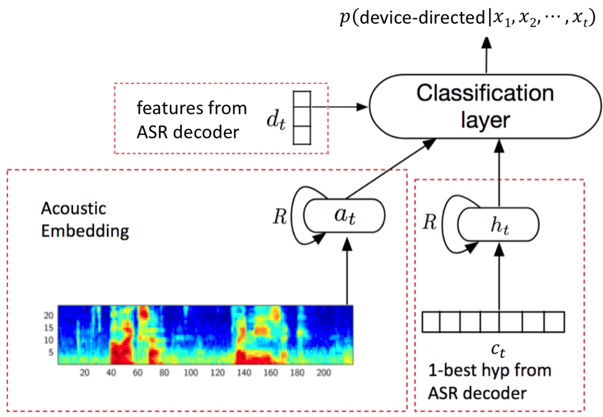 Device directed utterance detector