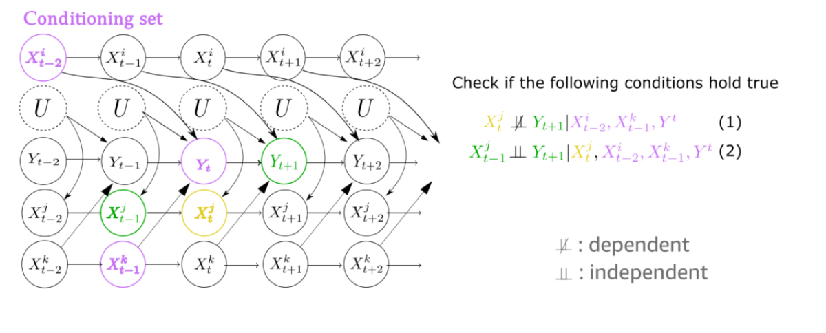 Causal graph conditional tests.png