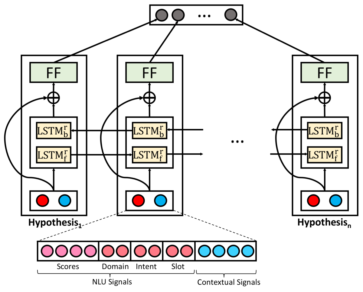 Neural Hypotheses Reranker model architecture