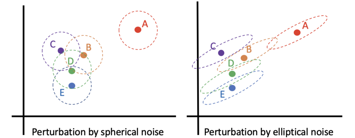 Elliptical vs. spherical noise.png