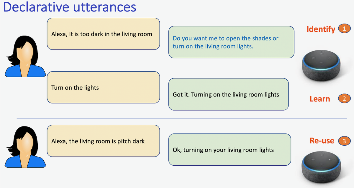 Illustration of Alexa engaging in live interactive teaching sessions with a customer.
