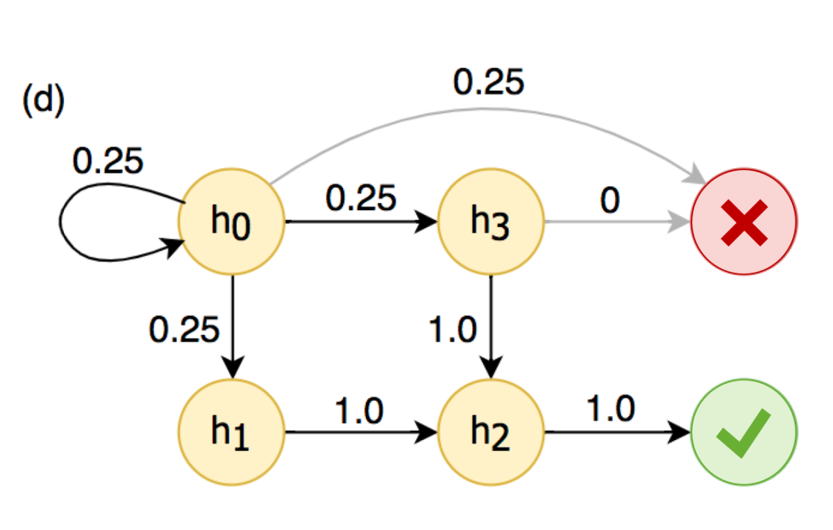 Aggregate absorbing Markov chain representing overall statistics of data set