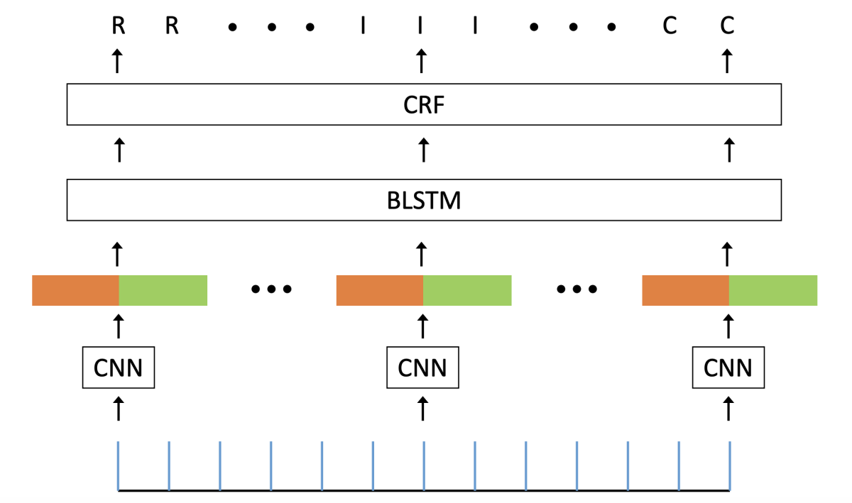 Architecture of intro and recap detector: individual frames of input video and outputs of the conditional random field