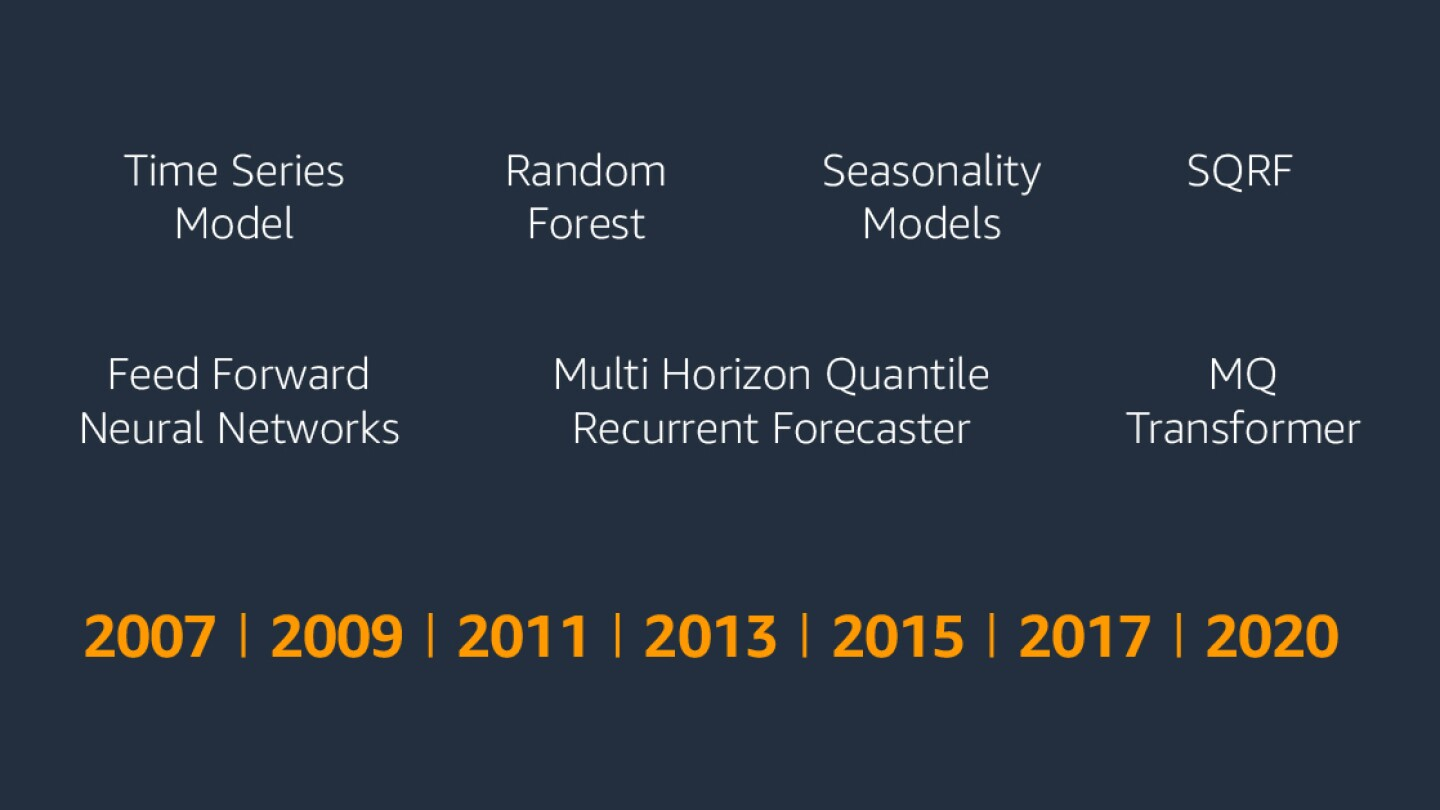 Graphic shows the names of seven different forecasting models employed by Amazon for its forecasting algorithm, plus a timeline showing the years 2007, 2009, 20011, 2013, 2015, 2017 and 2020